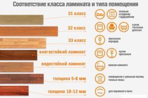 Соответствие класса ламината и типа помещения (Для увеличения нажмите)
