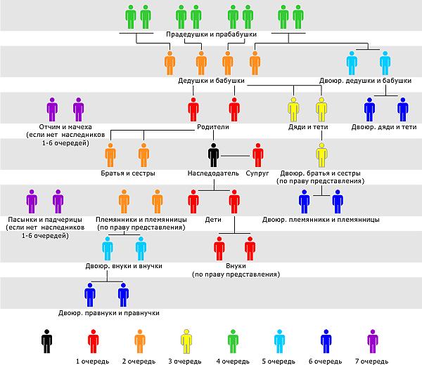 Основные аспекты получения наследства без завещания