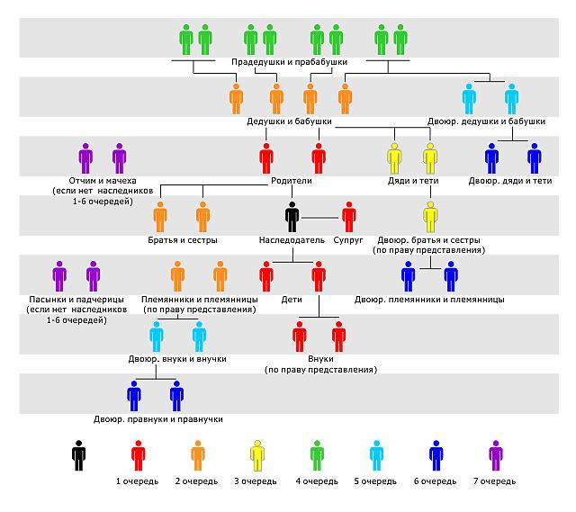 Близкие родственники по закону кто это