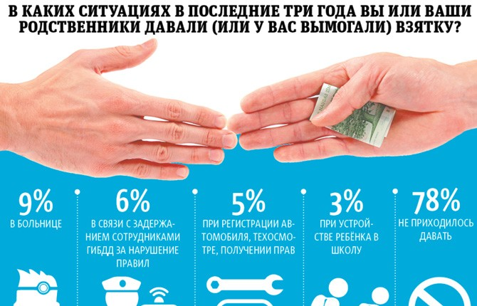 Статистика по взятке