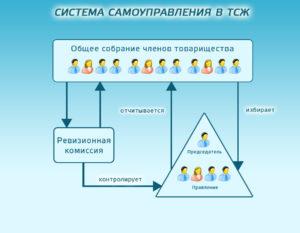 Система управления ТСЖ (нажмите для увеличения)