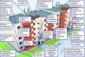 Что входит в ремонт и содержание жилья. (Для увеличения нажмите здесь).