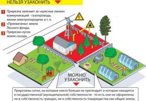 В каких ситуациях разрешается прирезка земельного участка, а в каких - нет. (Для увеличения нажмите)