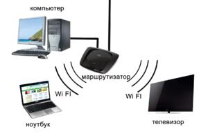 kak-podklyuchit-noutbuk-k-televizoru-cherez-wifi