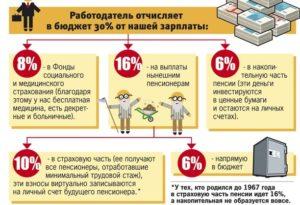 Как устроена пенсионная система в России (Для увеличения нажать)